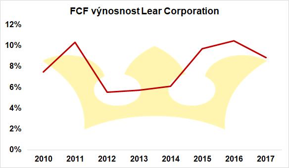 FCF-yield-Lear-Corporation-analýza