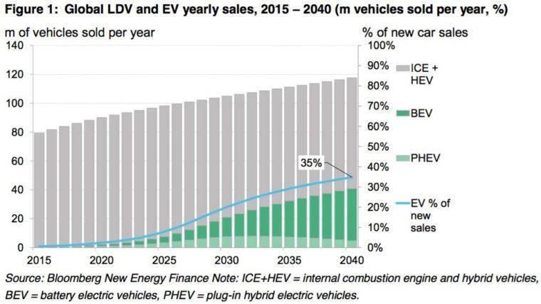 Prognóza-prodejů-osobních-aut-