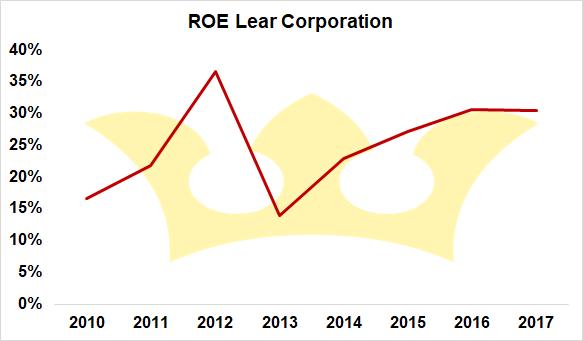 ROE-Lear-Corporation-analýza