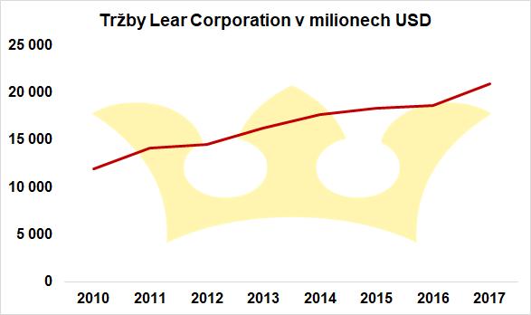 analýza-tržby-lear-corporation